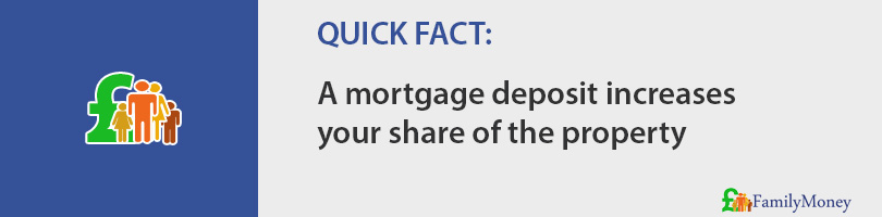 A mortgage deposit increases your share of the property