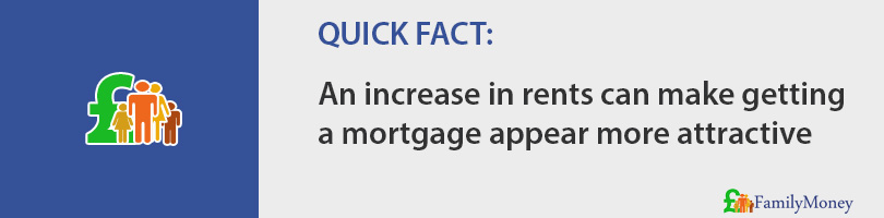 An increase in rents can make getting  a mortgage appear more attractive