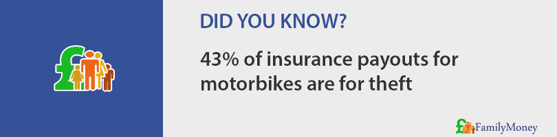 43% of insurance payouts for  motorbikes are for theft