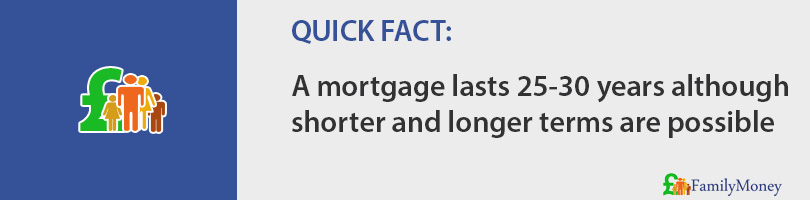 A mortgage lasts 25-30 years although shorter and longer terms are possible
