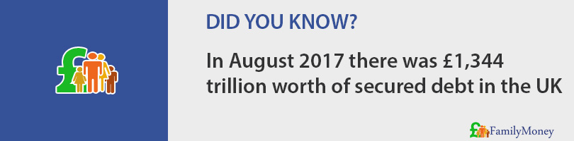 In August 2017 there was £1,344 trillion worth of secured debt in the UK