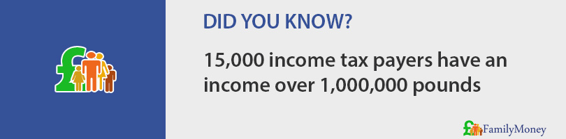 15,000 income tax payers have an  income over 1,000,000 pounds
