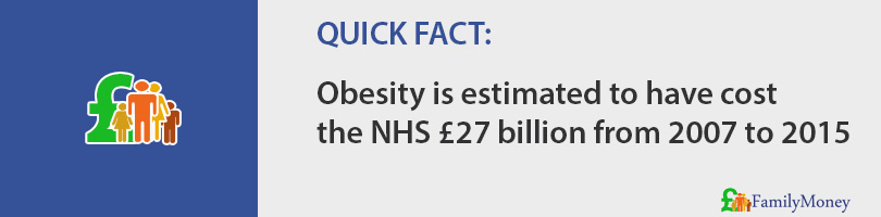 Obesity is estimated to have cost the NHS £27 billion from 2007 to 2015