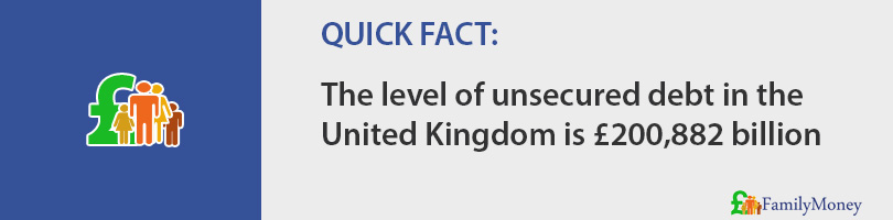 The level of unsecured debt in the United Kingdom is £200,882 billion