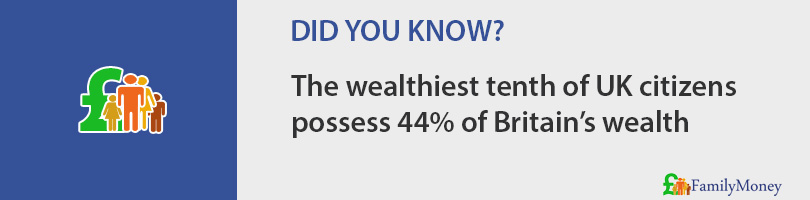 The wealthiest tenth of UK citizens possess 44% of Britain's wealth