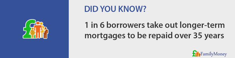 1 in 6 borrowers take out longer-term  mortgages to be repaid over 35 years