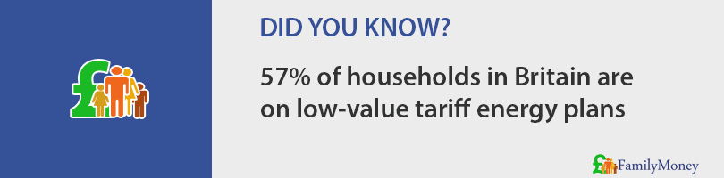 57% of households in Britain are on low-value tariff energy plans