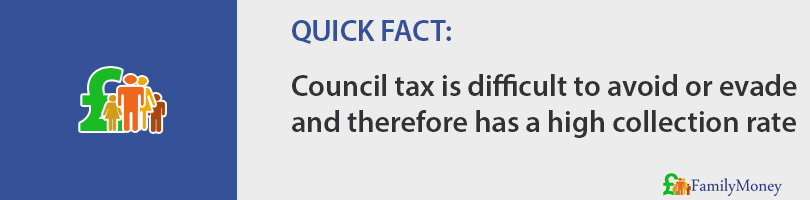 Council tax is difficult to avoid or evade and therefore has a high collection rate