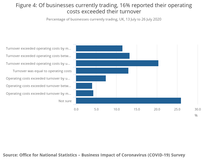 Of businesses currently trading, 16% reported their operating costs exceeded their turnover - Family Money