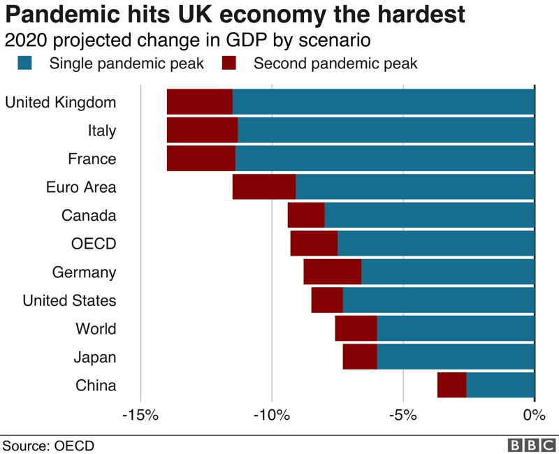 Chart showing pandemic hits UK economy the hardest - Family Money